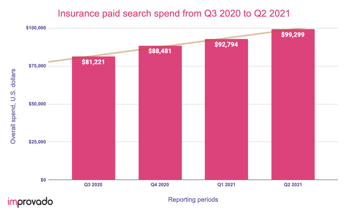 Insurance paid search in 2021