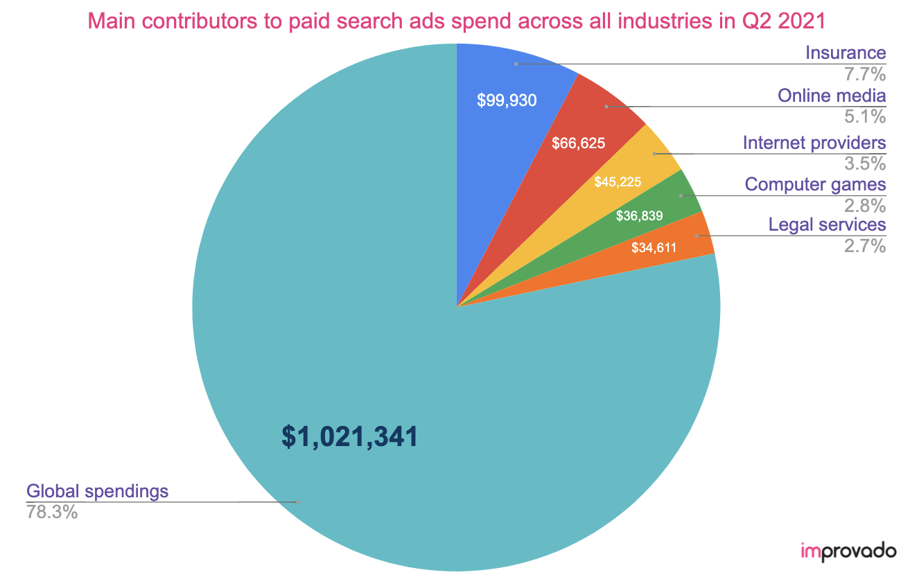 Man contributors to paid search ads spend in 2021