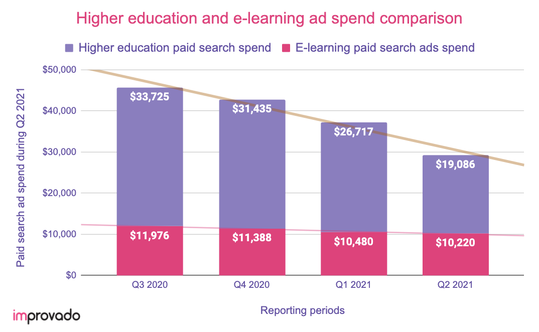 Educational digital ad spend