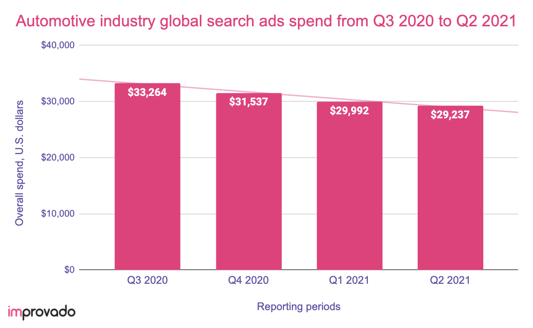 Automotive digital ad spend