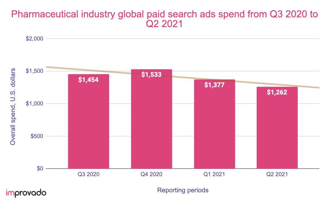 Pharmaceutical digital ad spend