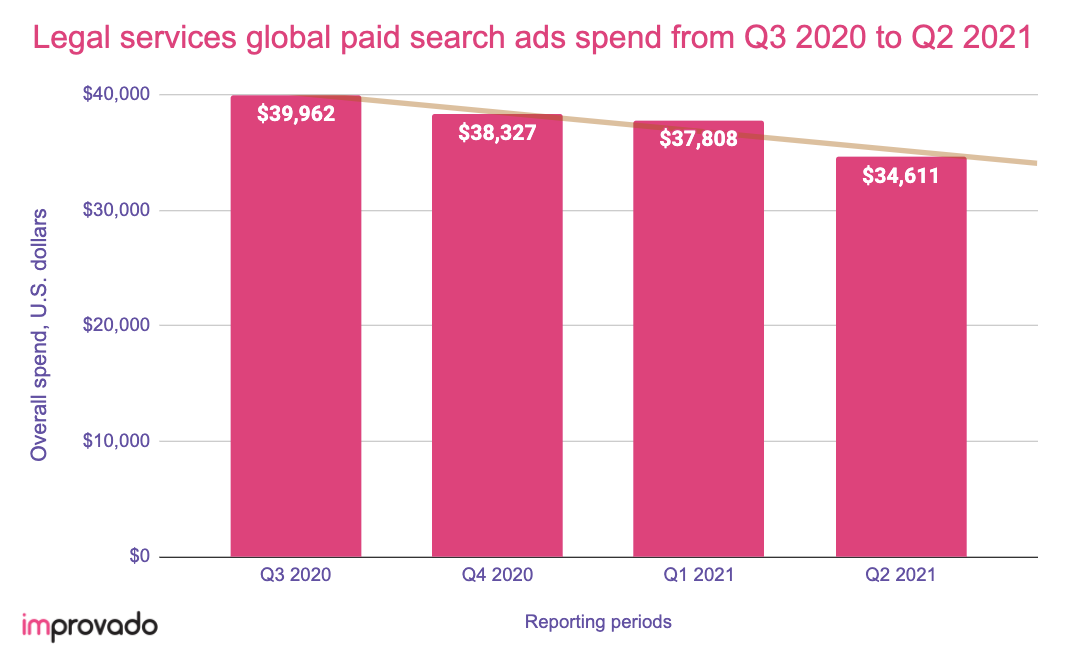 Legal services digital ad spend