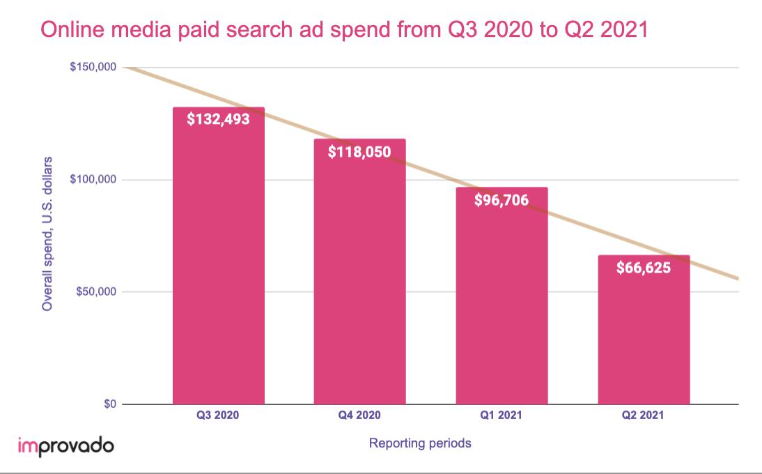 Online media digital ad spend in 2021