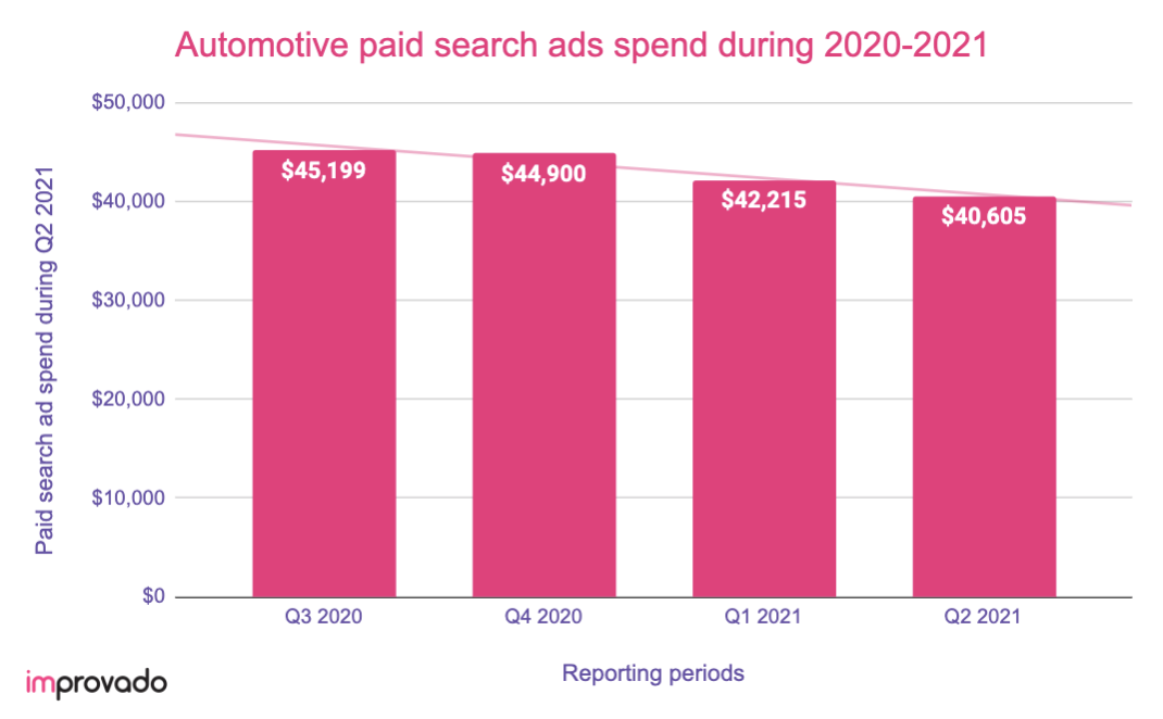 Automotive paid search ads spend during COVID-19