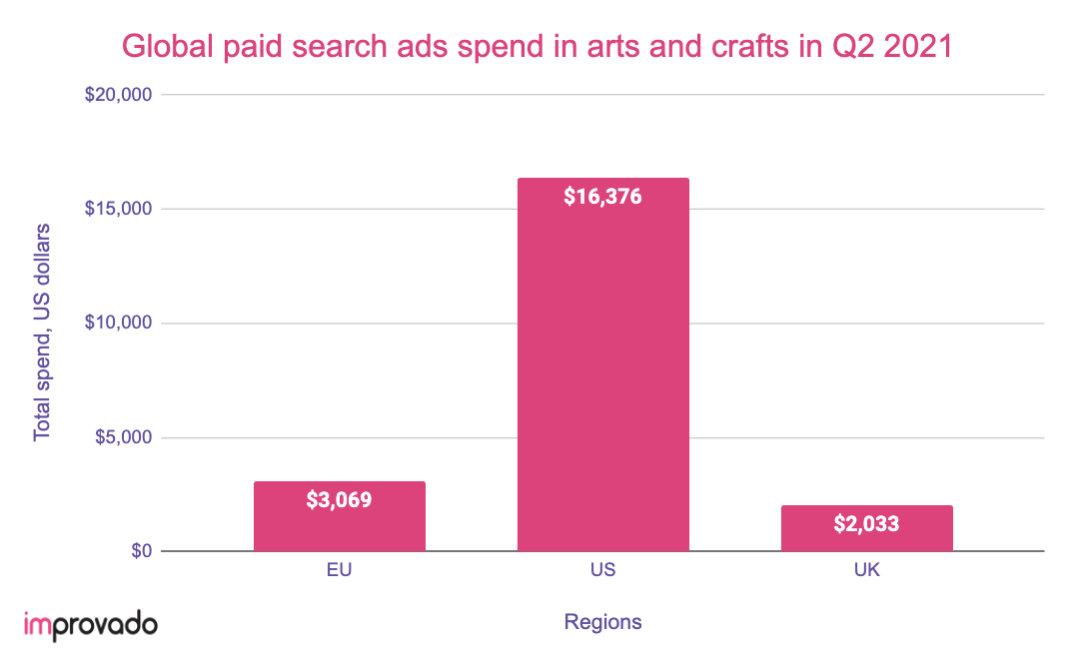 Paid search ads spend in The United States in 2021