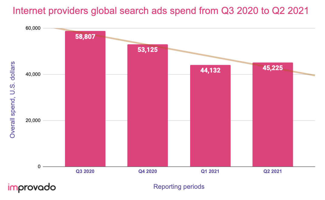 Internet providers digital ad spend