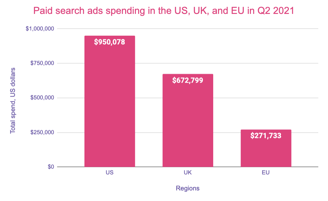Global advertising spend by country