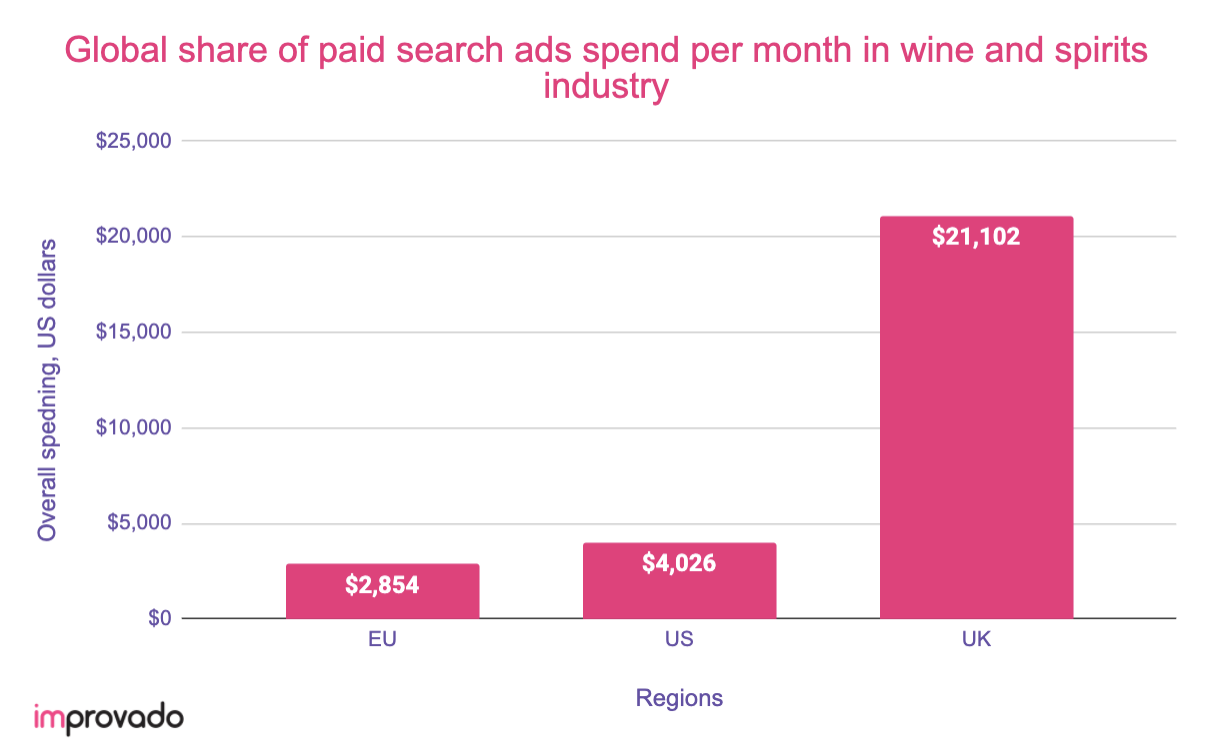 Global share of paid search ads spend during COVID-19 in UK