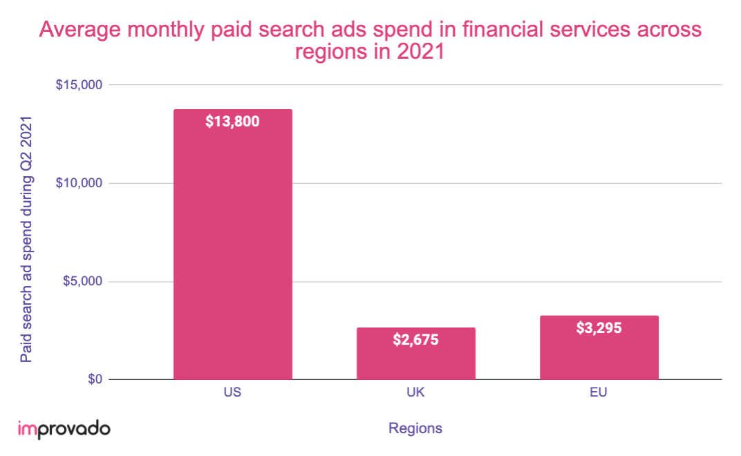 Paid search ads spend in financial services in 2021