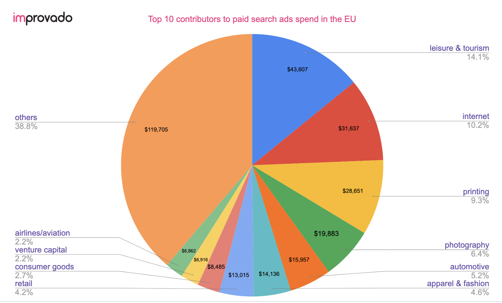 Top 10 contributors to paid search ads spend in the EU