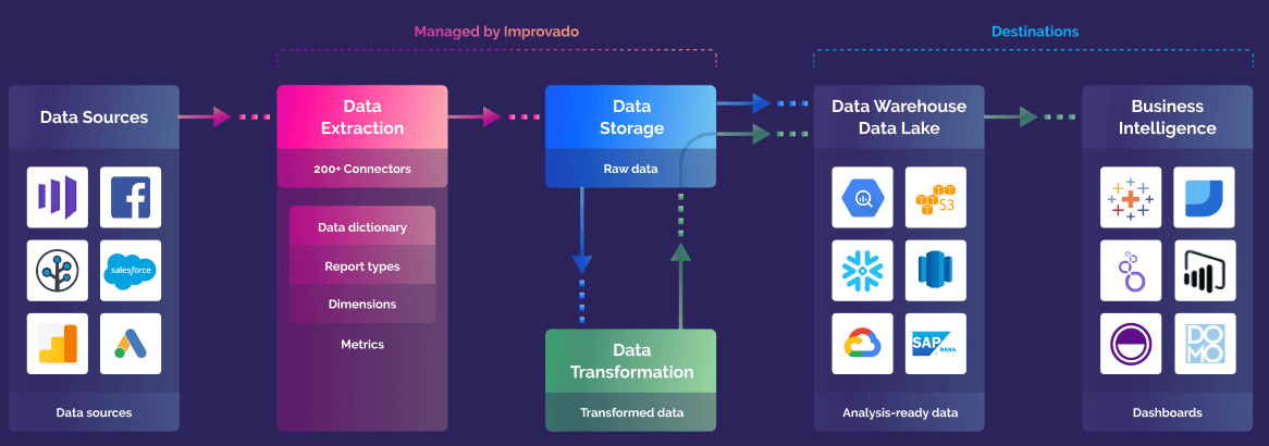 How to centralize marketing data