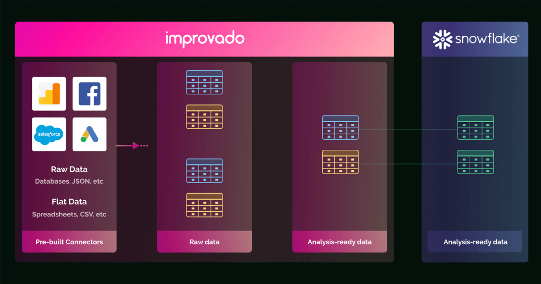 Improvado ETL tool