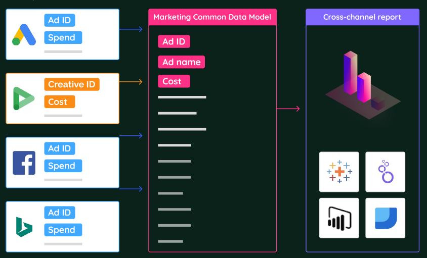 Marketing common data model Improvado