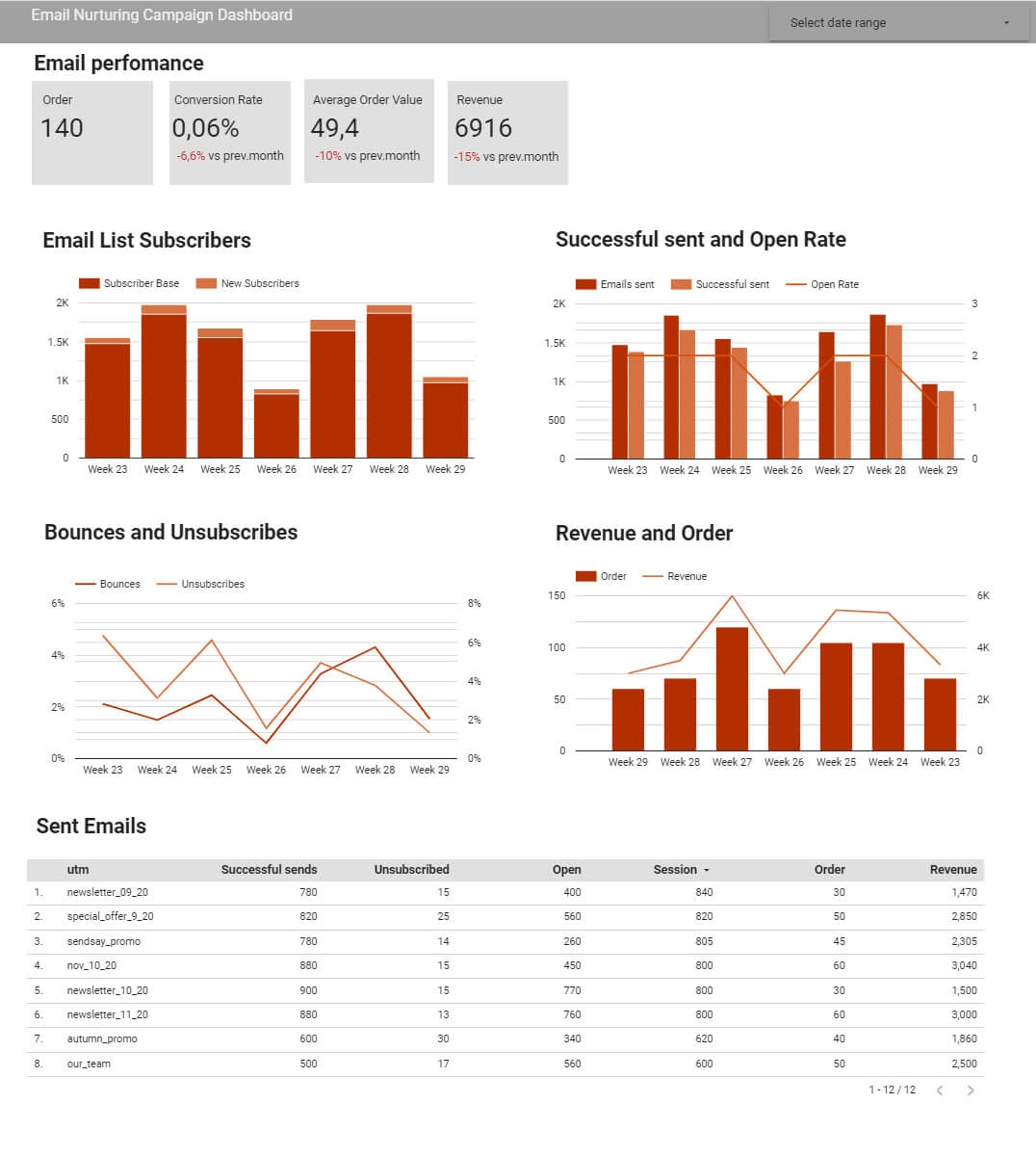 Email performance dashboard for automated marketing reporting