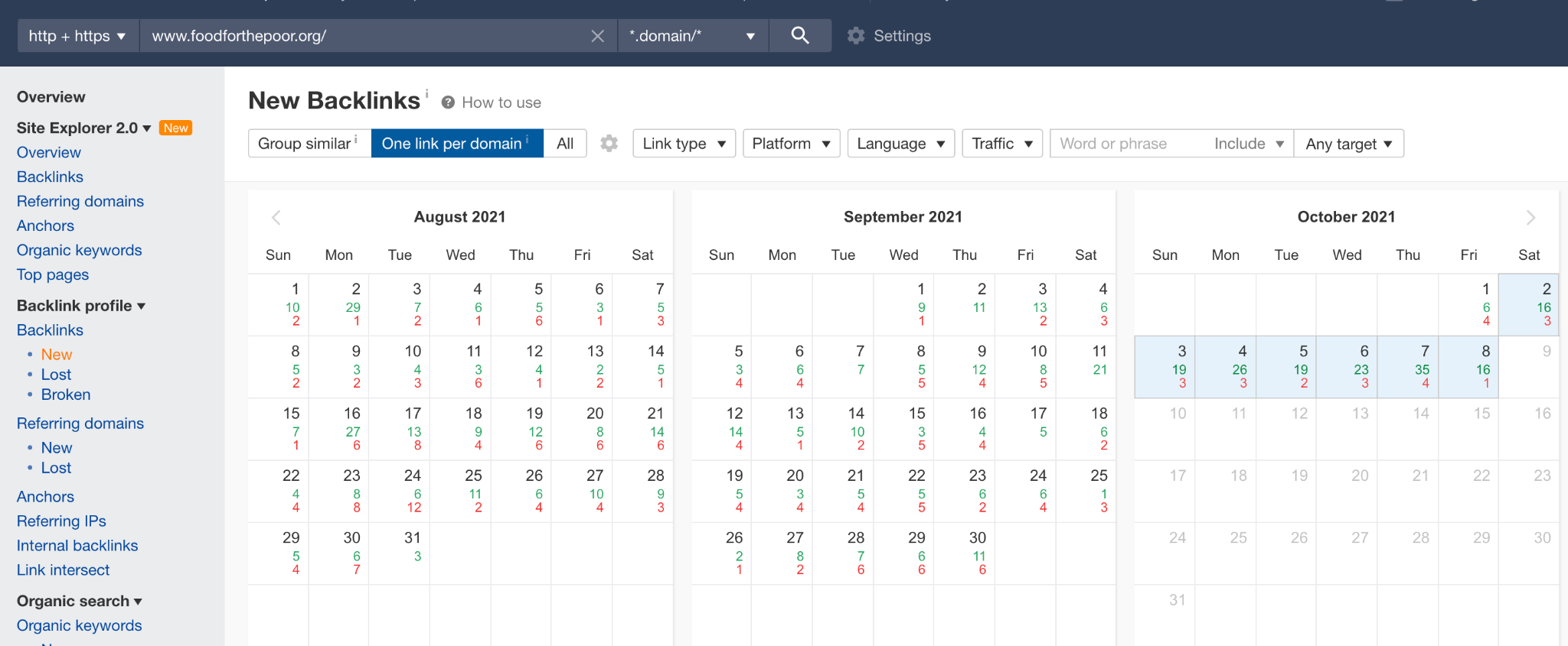 Automated marketing reporting: backlinks dashboard