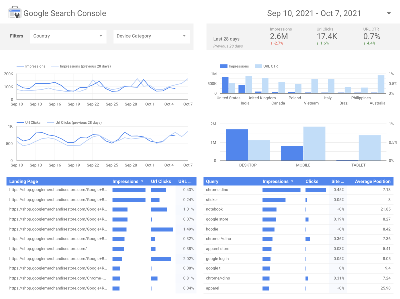 SEO dashboard for an automated marketing reporting