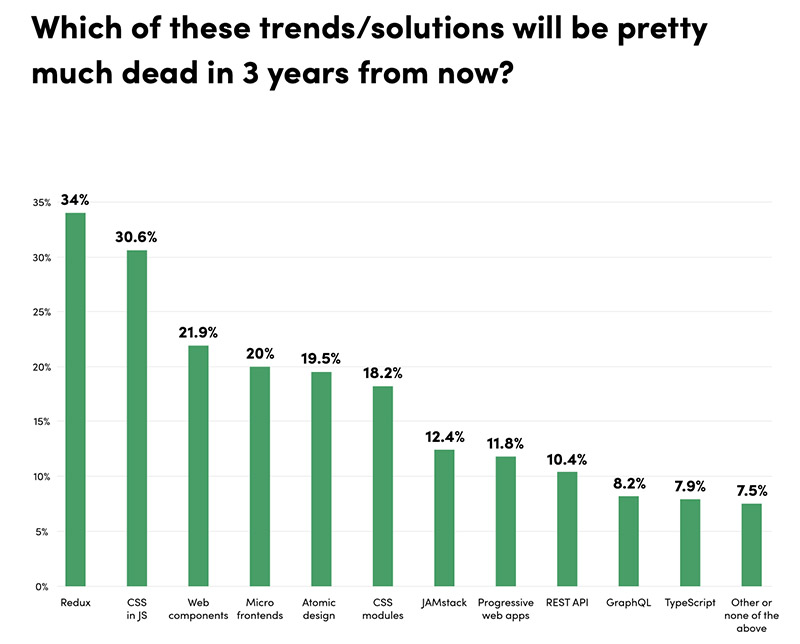Which of these trends/solutions will be pretty much dead in 3 years from now?