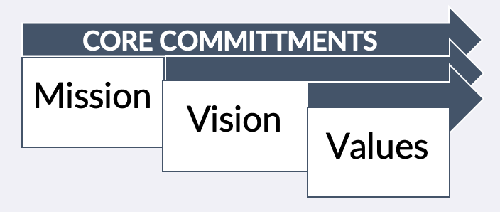 How To Write Mission Vision And Values Statements 75 Examples To Help Guide You Through The Process Baton Global