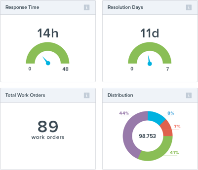 Management Dashboard - Statistics Page