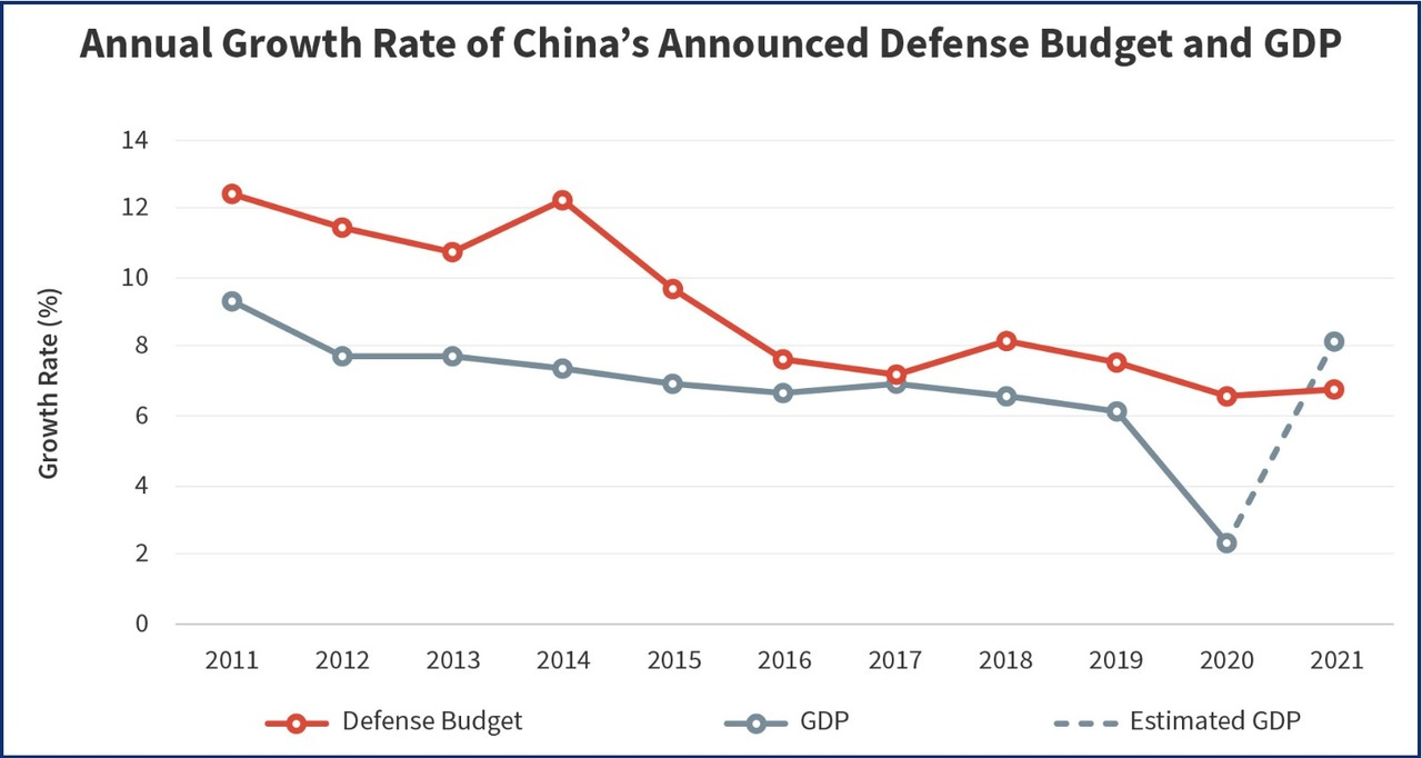 'Understanding China's 2021 Defense Budget'