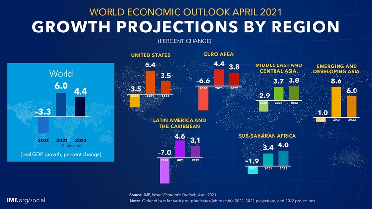 'World Economic Outlook, April 2021: Managing Divergent Recoveries'