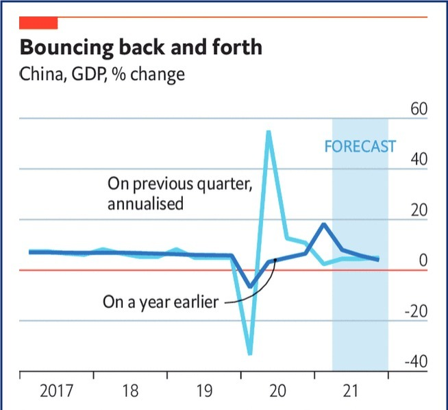 'Is growth in China soaring or slowing?: The answer depends on how you calculate growth'