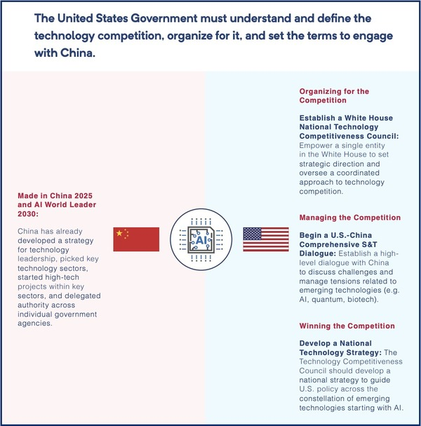China, Ai, & the Coming U.S. Industrial Policy