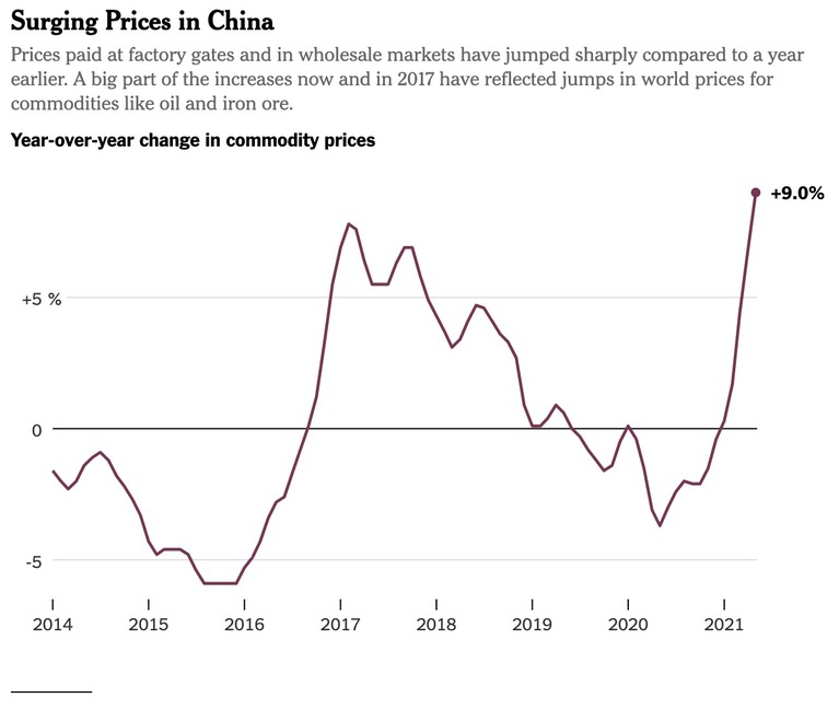 Part 1 | 'Is China exporting inflation?'
