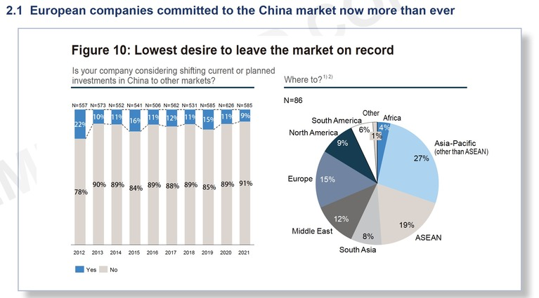 European Chamber in China: 'Business Confidence Survey'