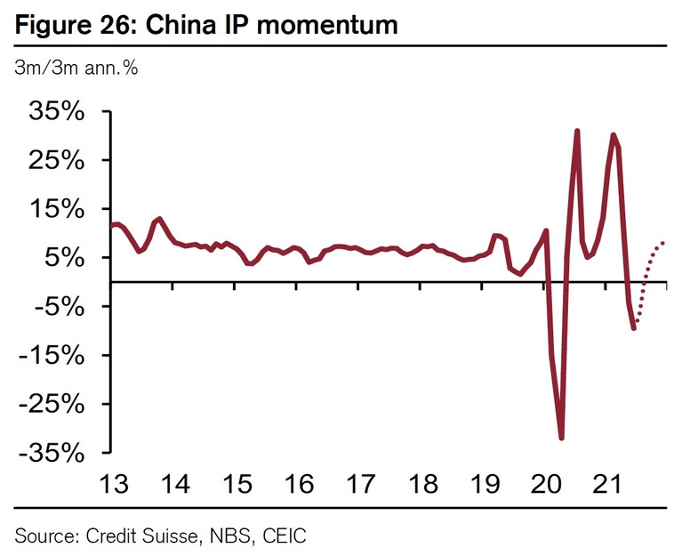 China Economy: Industrial Production Down, Demand Resilient