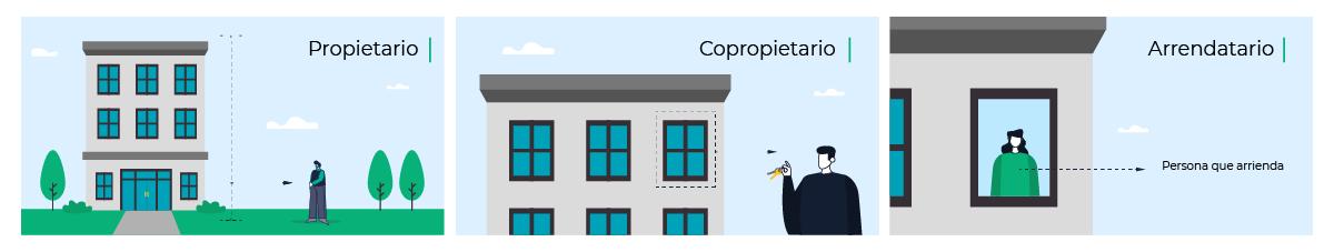 que significa copropietario