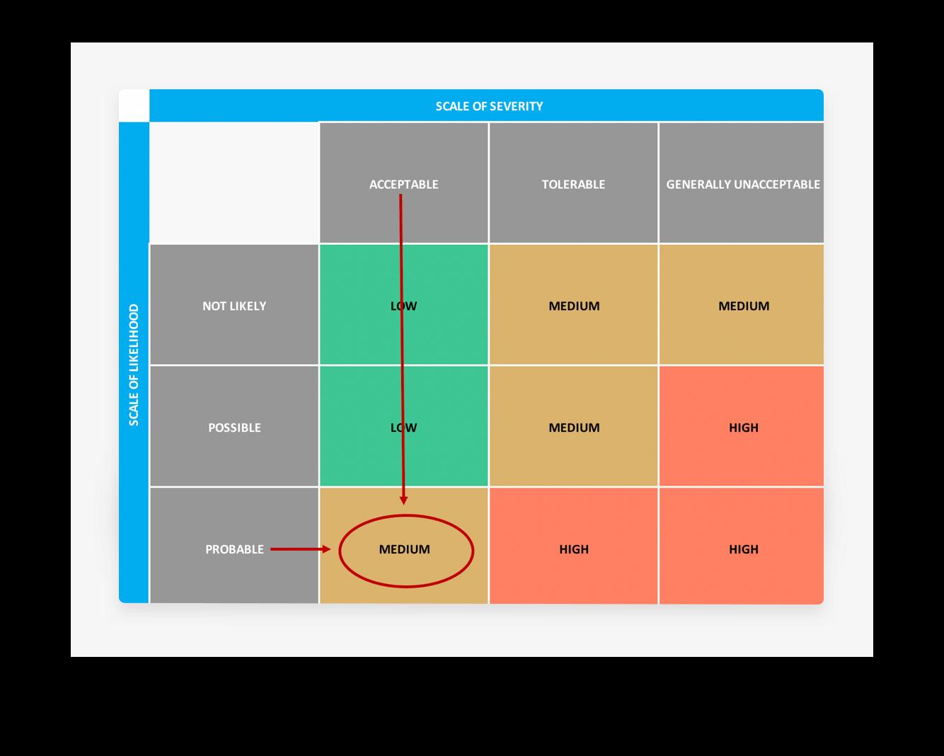 Risk Assessment Matrix Template: Download Now | TeamGantt