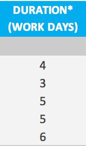 gantt chart task durations