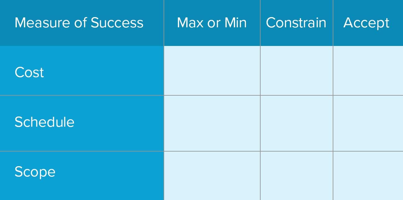expectations management matrix example Image