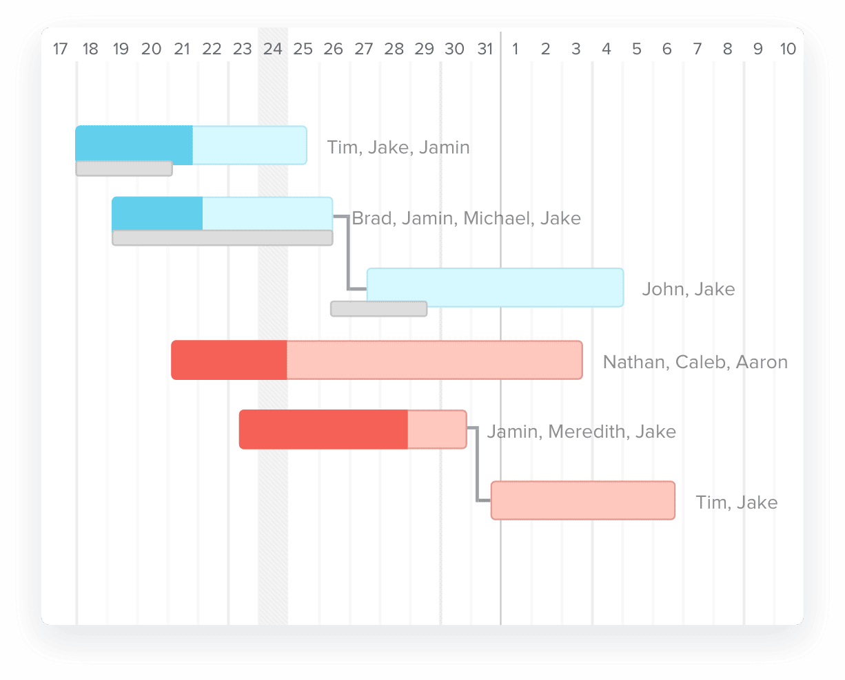 Gantt chart with dependencies to show how project tasks are connected