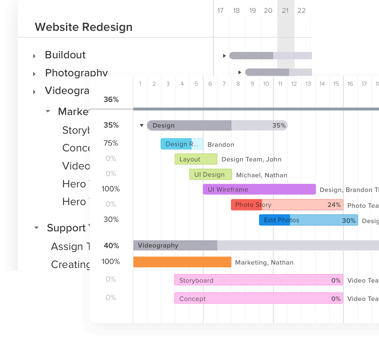 Gantt chart demonstrating a visual big-picture project plan
