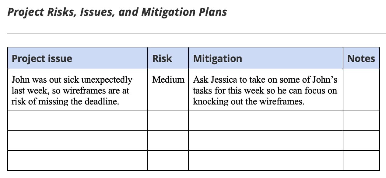 Example of risk and mitigation plan section of project status report