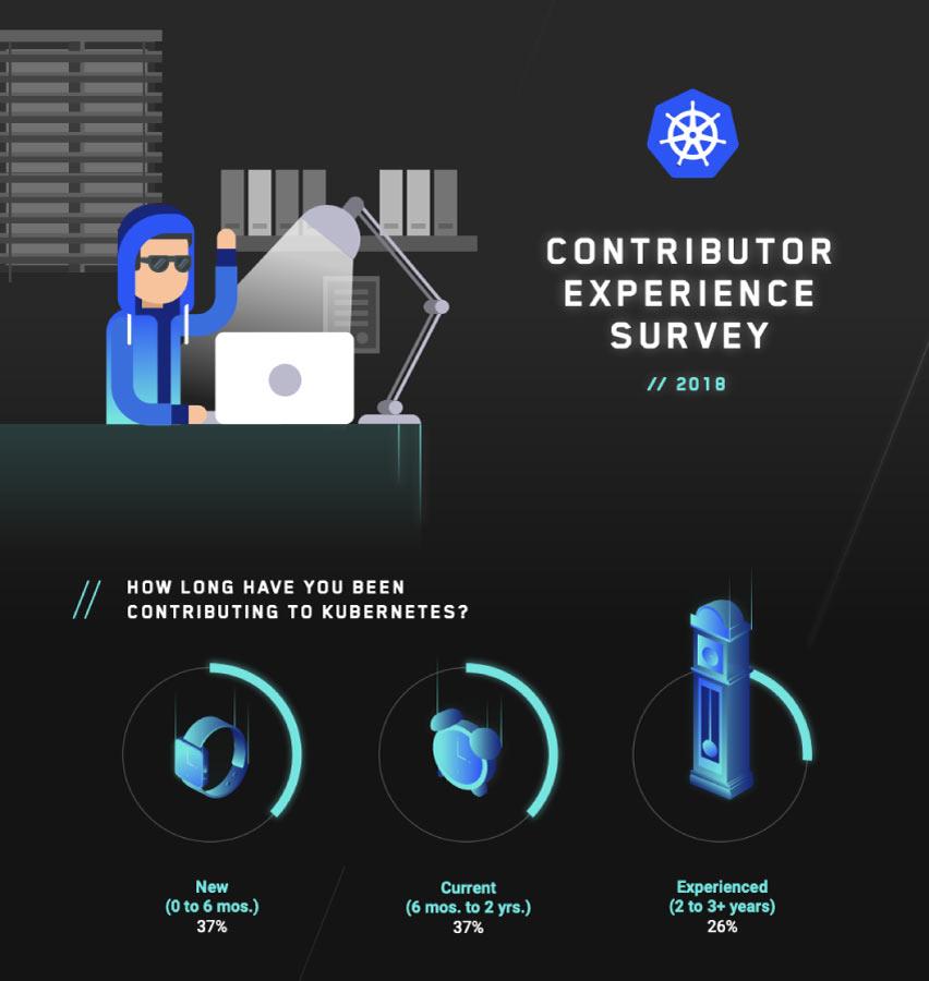 Contributor Survey