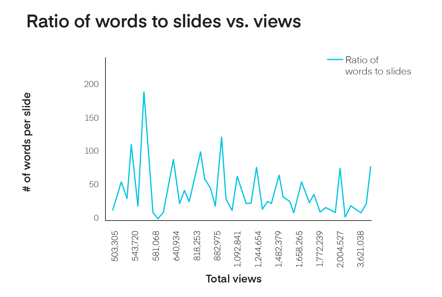 Ratio of words on successful slideshares