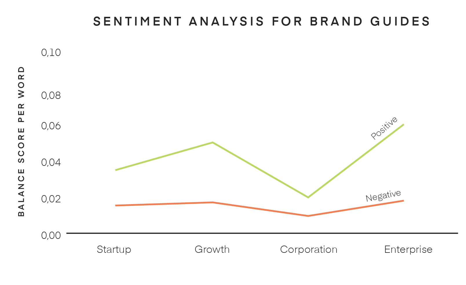 Sentiment analysis for large company brand guides