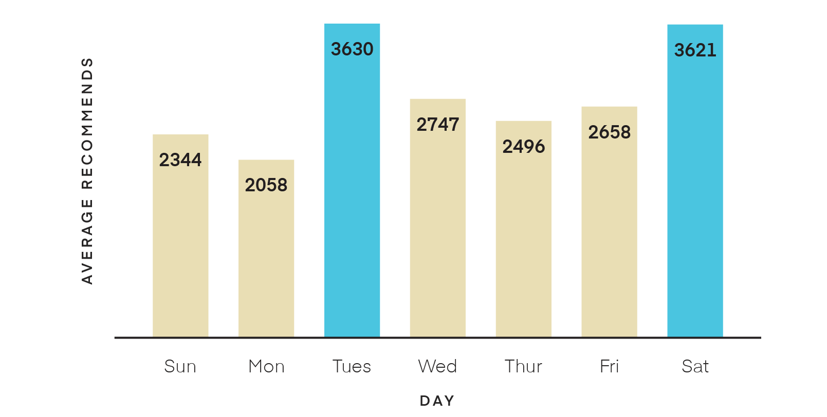 Time of day published bar chart