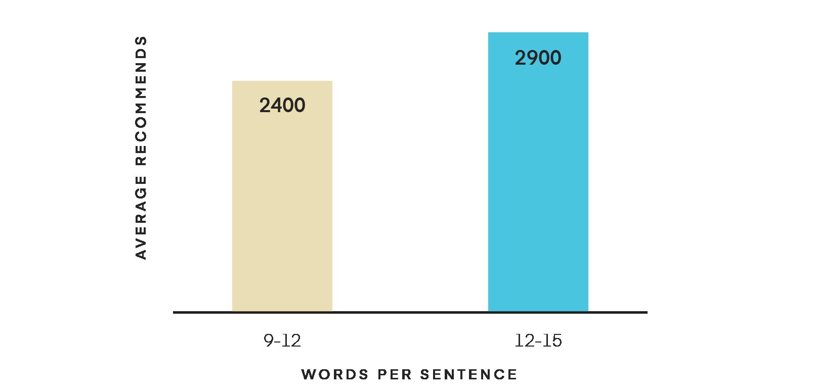 Length of sentence chart