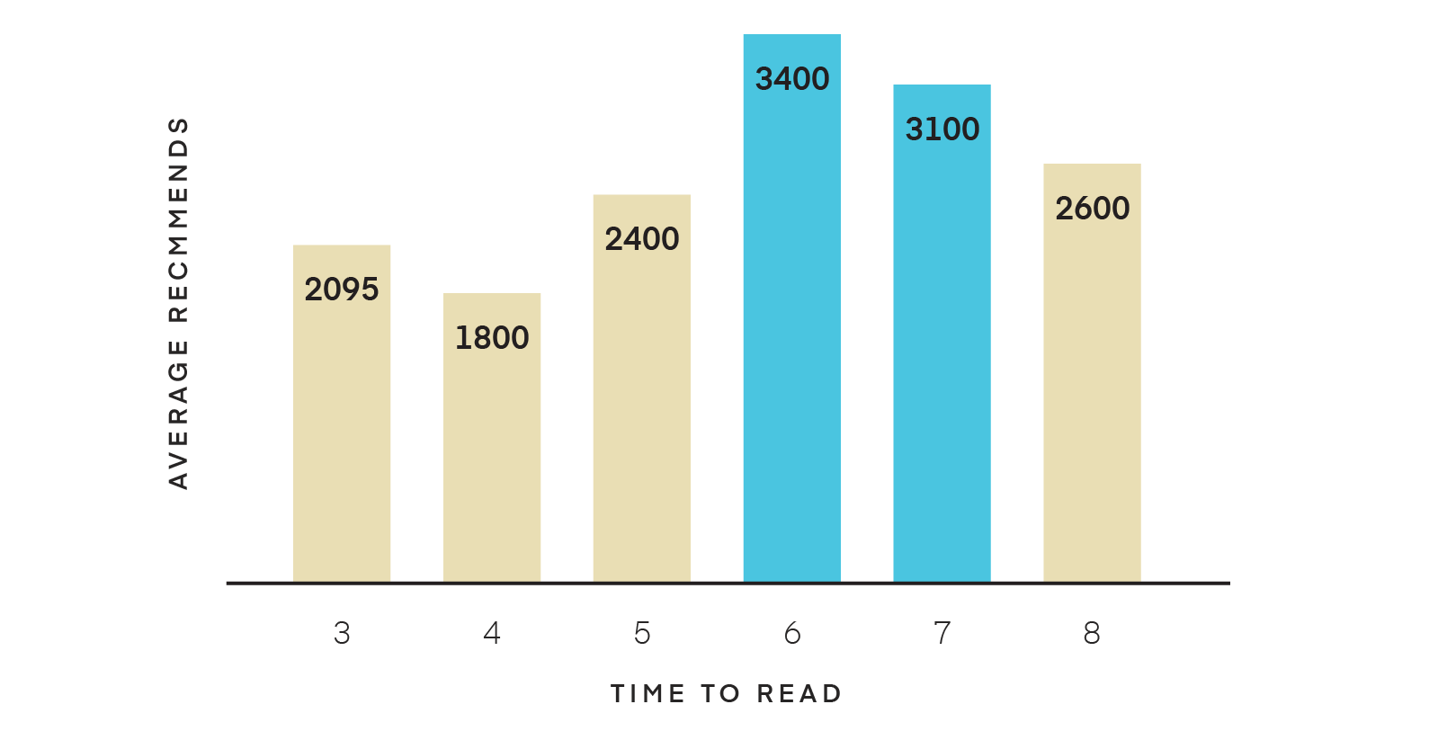 length of read chart