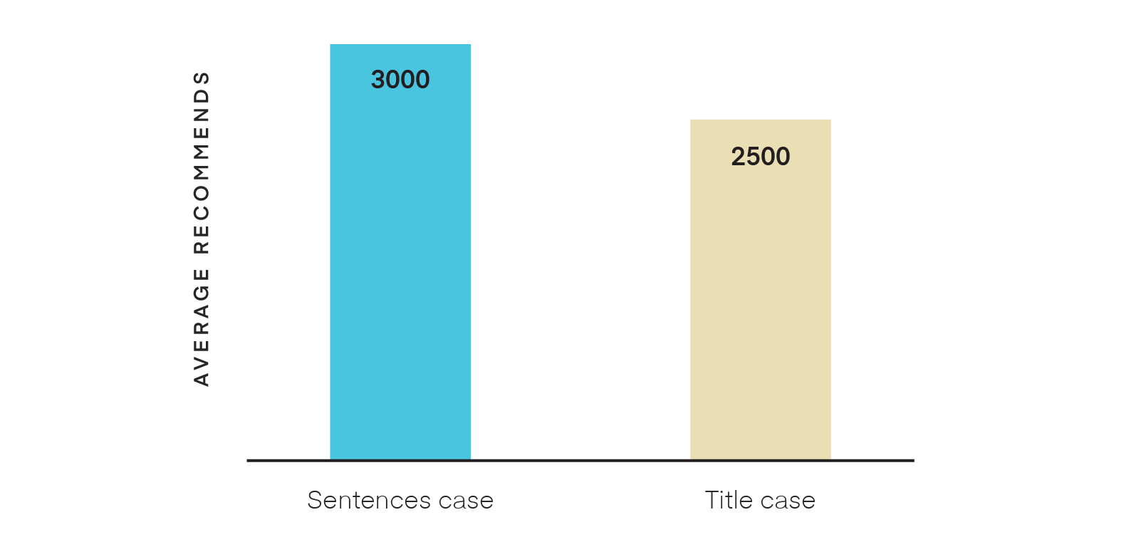 Use of title casebar chart