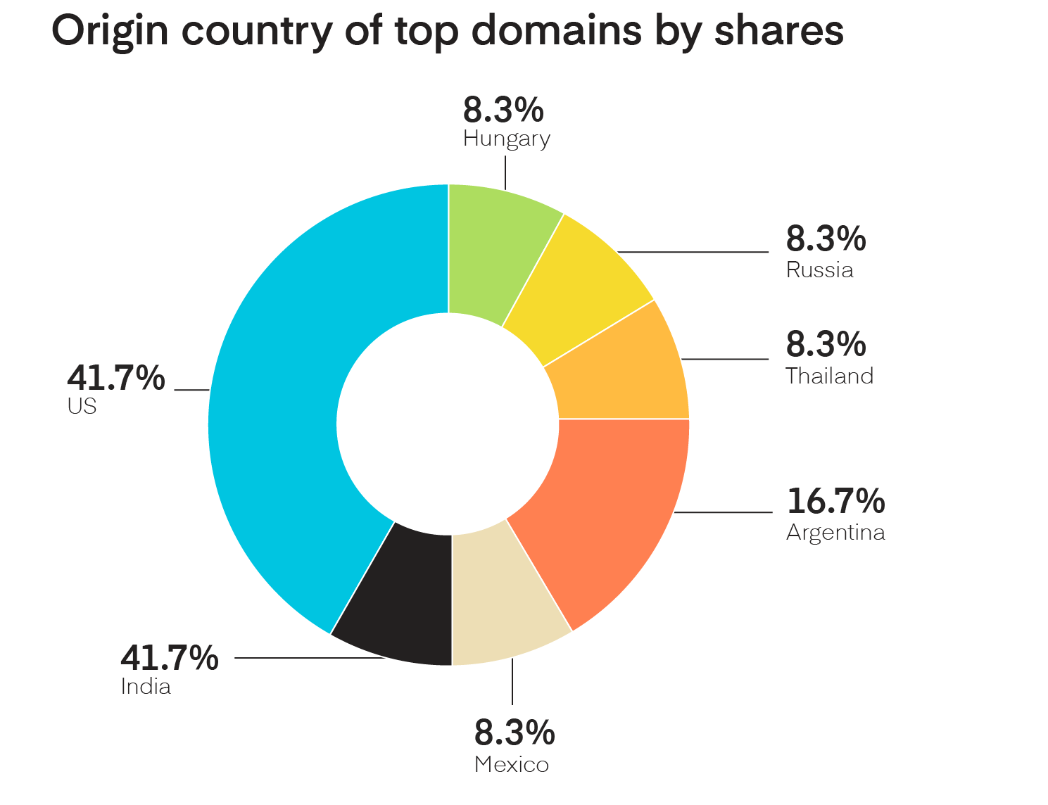 Origin of top country domains by slideshare