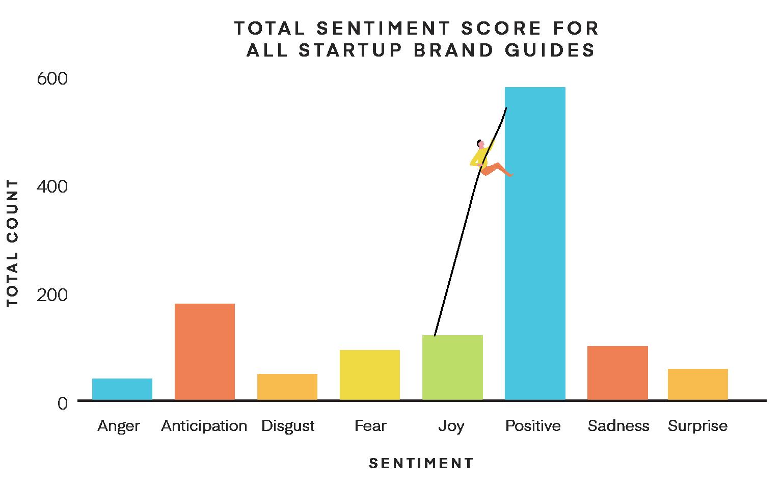 Emotion analysis chart