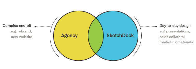 Agency vs SketchDeck comparison