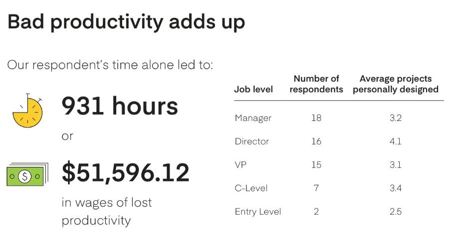 bad productivity