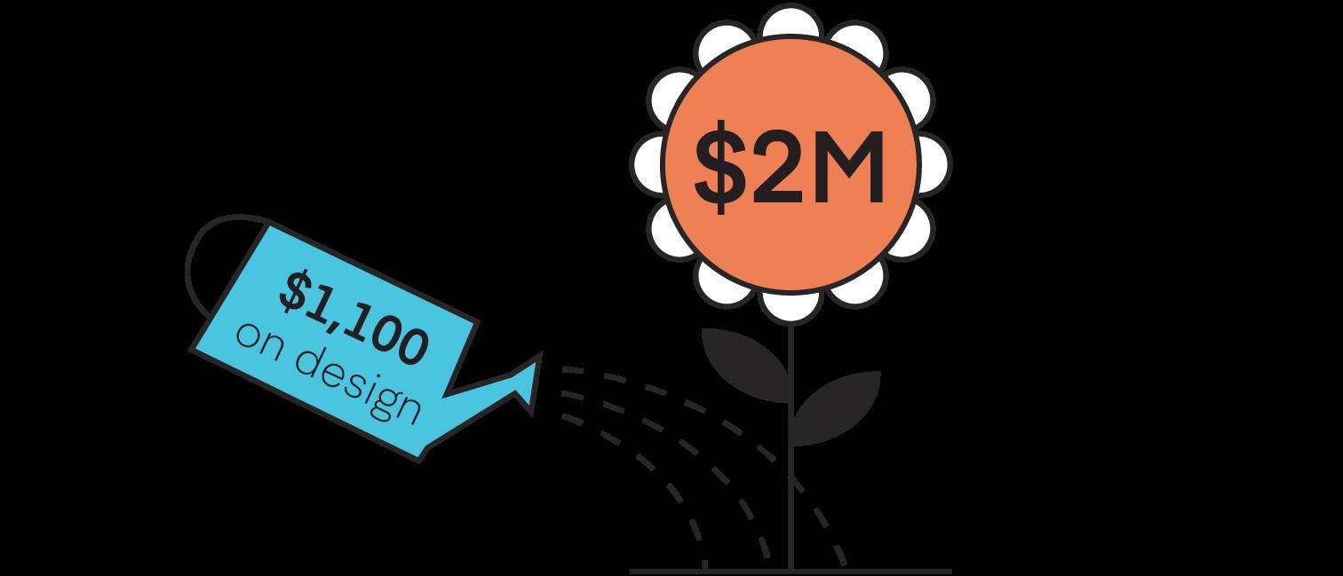 Average spend on design by startups