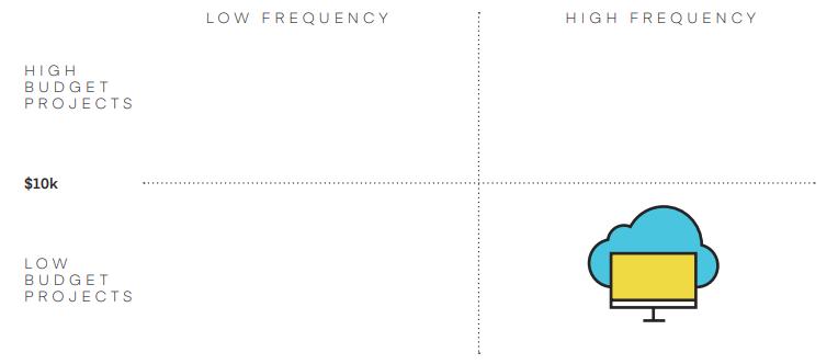 cloud agency design